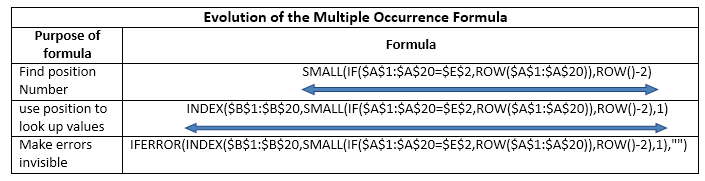 Comparison of multiple occurrence formulas in Excel
