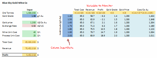 2 way data tables - Example 4 [Data Tables & Monte Carlo Simulations in Excel]