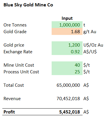 1 way Data Tables - Example - 1 [Data Tables & Monte Carlo Simulations in Excel]
