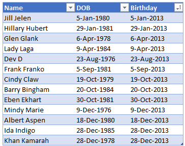 Employee table sorted on birthday - Excel tips
