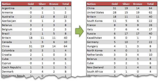 Sorting values in Olympic Medal Table style - Excel Tips