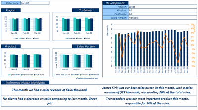 Excel based Sales Dashboard by Aires