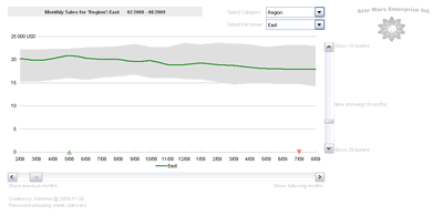 Excel based Sales Dashboard by Karimmo