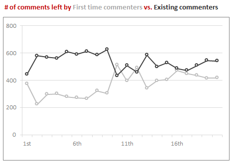 # of comments left by first timers vs. repeat commenters  - Chandoo.org 20,000 comment analysis