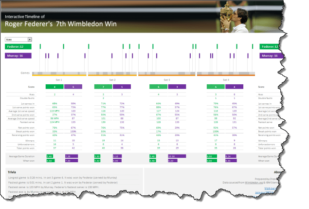 Roger Federer's 7th Wimbledon win - Visualized in Excel
