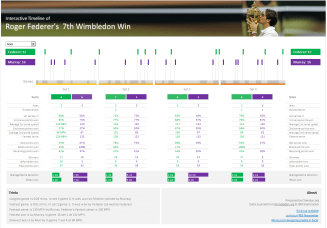 Roger Federer's 7th wimbledon title - timeline graph