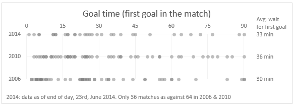 Goal distribution - only first goal in each match - FIFA worldcup - 2006, 2010 & 2014.