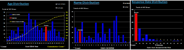 Excel Age Data visualized in A dynamic dashboard - by Hui - Chandoo.org