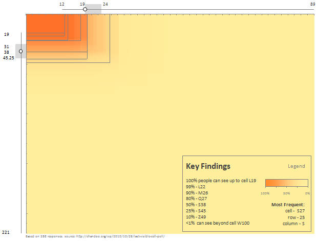 Last Visible Cell in Excel Window - Visualization