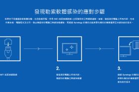 WannaCry 勒索軟體大舉肆虐 善用 NAS 多版本備份讓重要檔案不被撕票