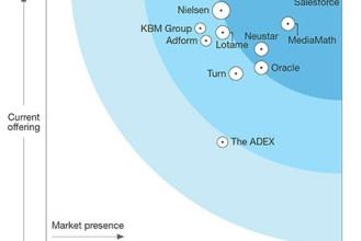 Adobe被獨立研究機構評為數據管理平台的領導者