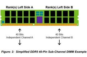 DDR5記憶體要來了?美光於CES宣布已進入樣品測試階段