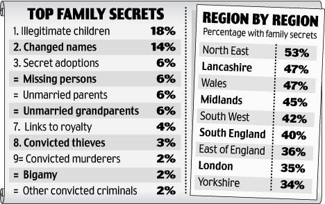 top family secrets