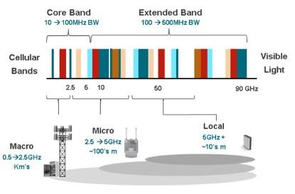 Figure 1. Existing and likely 5G frequency bands.