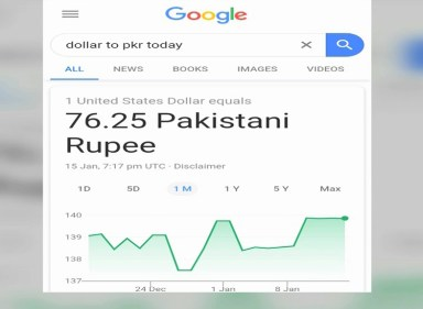 Technical glitch: Google currency converter shows 1 USD to 76.25 PKR
