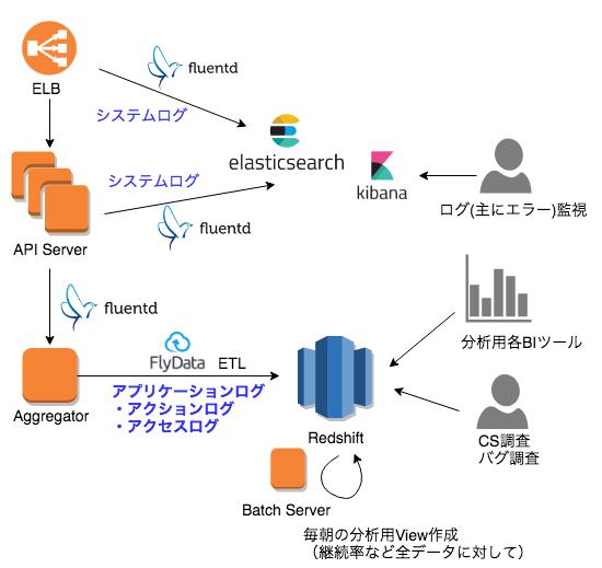 Applibotのメイン構成(for てっくぼっと).png (65.8 kB)