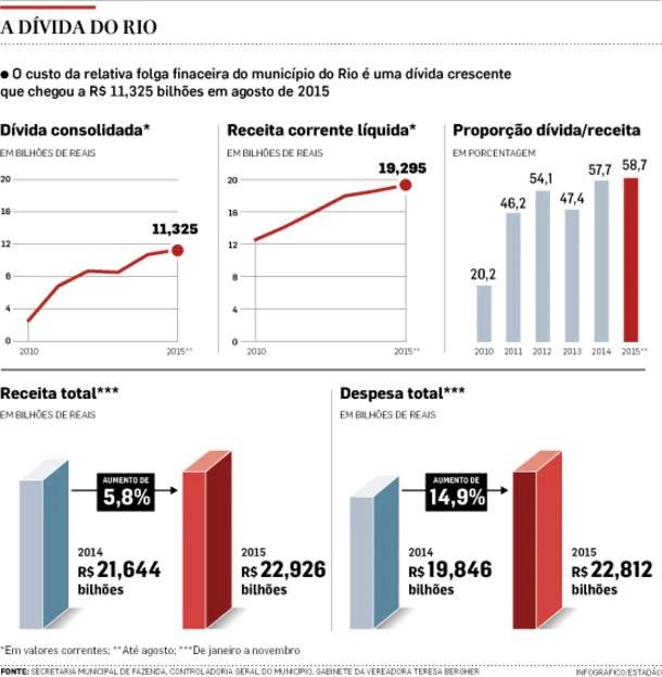 A dívida do Rio