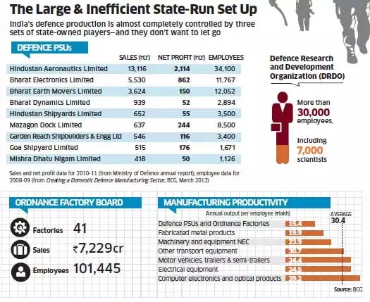 India State Run Defence Production
