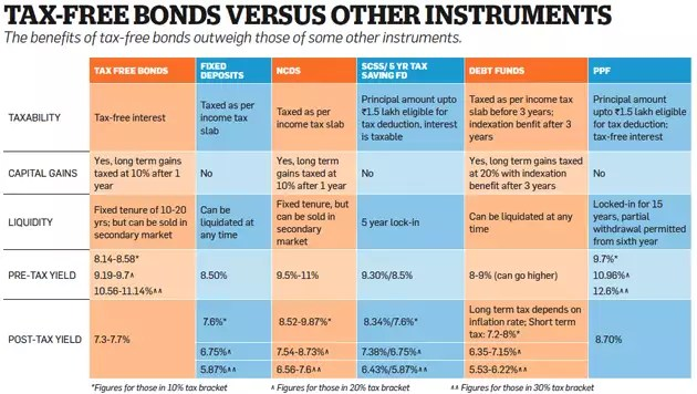 Why forthcoming tax-free bonds may be a good bet