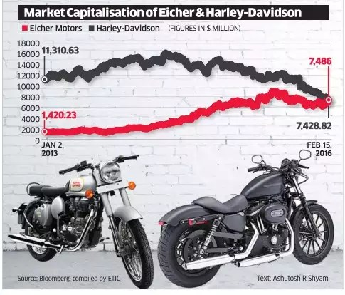 Eicher races past Harley Davidson on M-Cap Street