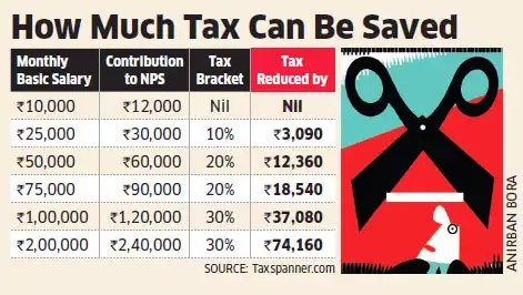 Employees may save additional tax of up to 3% of their basic salaries if companies roll out NPS