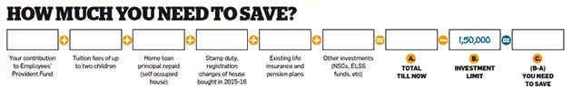 Mistakes to avoid in tax saving investment rush before March 31