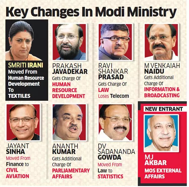 Source Cabinet Ministers Of India 2017 In Hindi Language