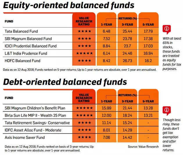 Best balanced funds to invest in for medium-term financial goals
