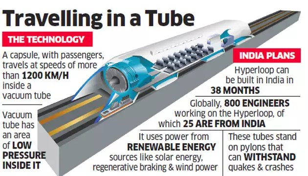 Image result for hyperloop india