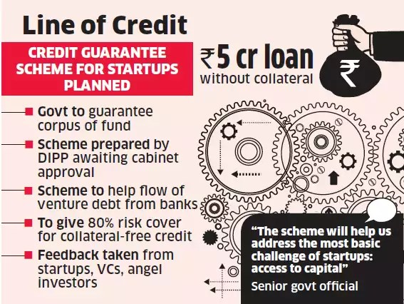 Startups can soon take Rs 5 crore loan with collateral