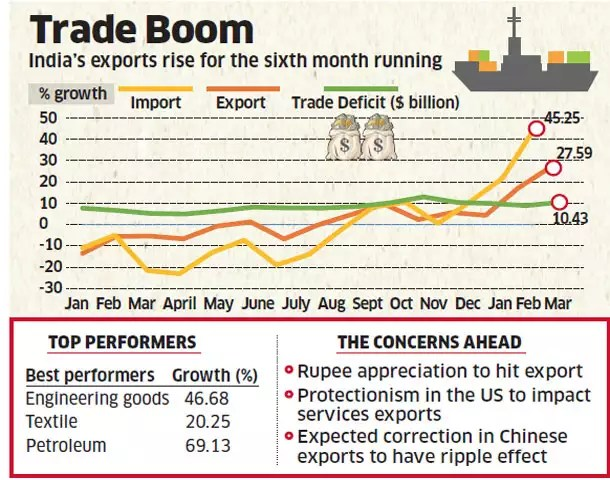 Exports increase by 27.6% in March, imports up by 45%