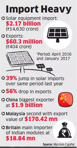 China is biggest exporter of solar equipment to India with 87 per cent market share