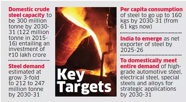 New steel policy targets Rs 10 lakh crore investment: Government