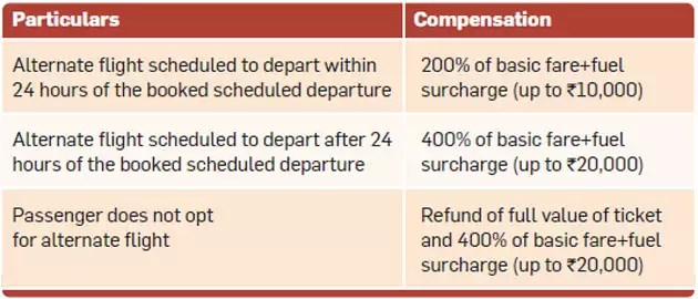 Flight cancelled, delayed or denied boarding? Here's the compensation you can claim