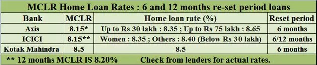 Should one choose 6 or 12 months MCLR linked home loan?