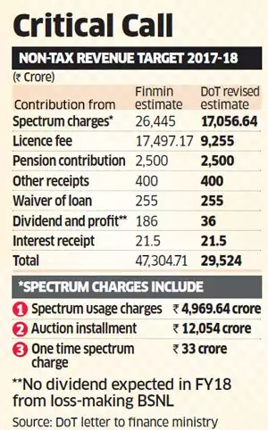 Telecom may leave a hole in non-tax revenue kitty