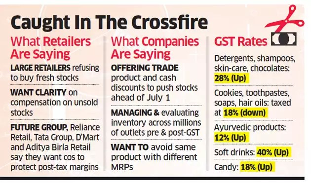 GST rollout: Cos say retailers refusing to buy fresh stocks; retailers want consumer firms to protect margins