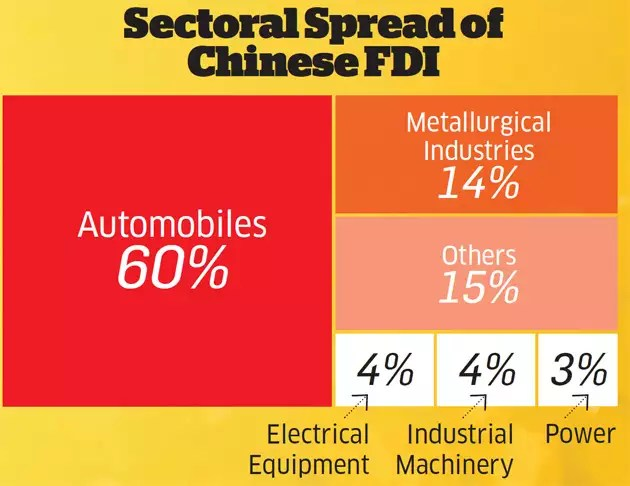 How China beats India hollow in trade and dominates Indian homes, markets and economy