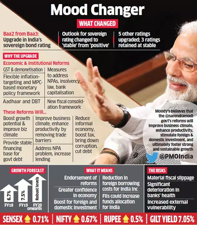 Moody's backs Modi, upgrades India's sovereign rating for first time in 14 years