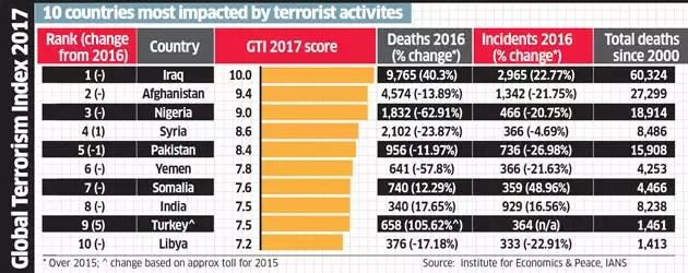 Maoists behind half of all terror deaths last year: GTI