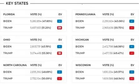 Here's what we know about key states that are still counting ballots