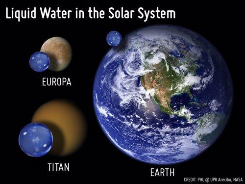 Comparación del volumen de agua líquida