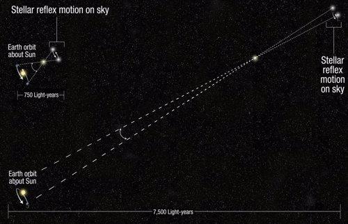 Medidor de distancias estelares del Hubble
