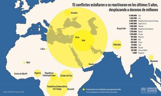 Desplazados por conflictos