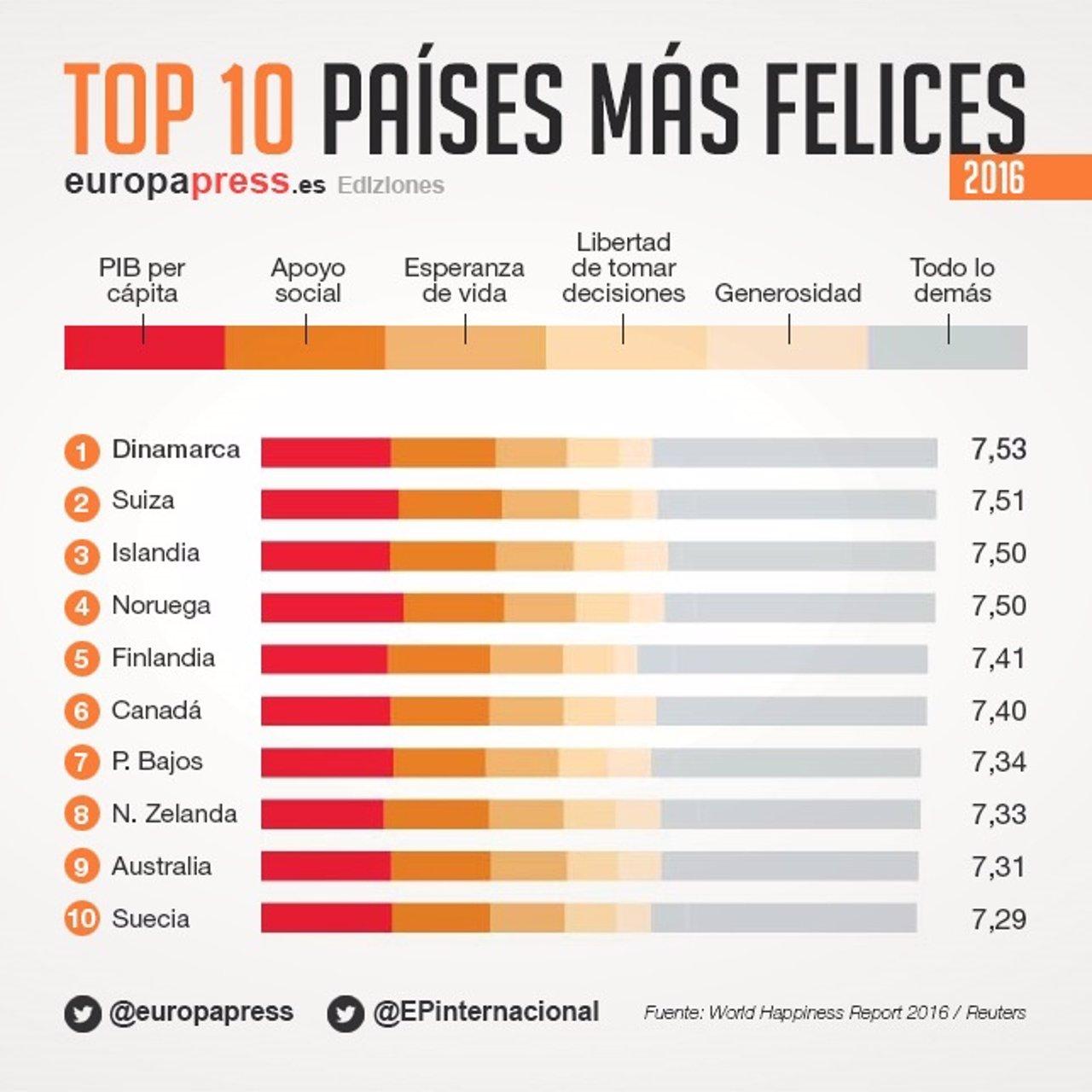 Top 10 Paises Mas Felices