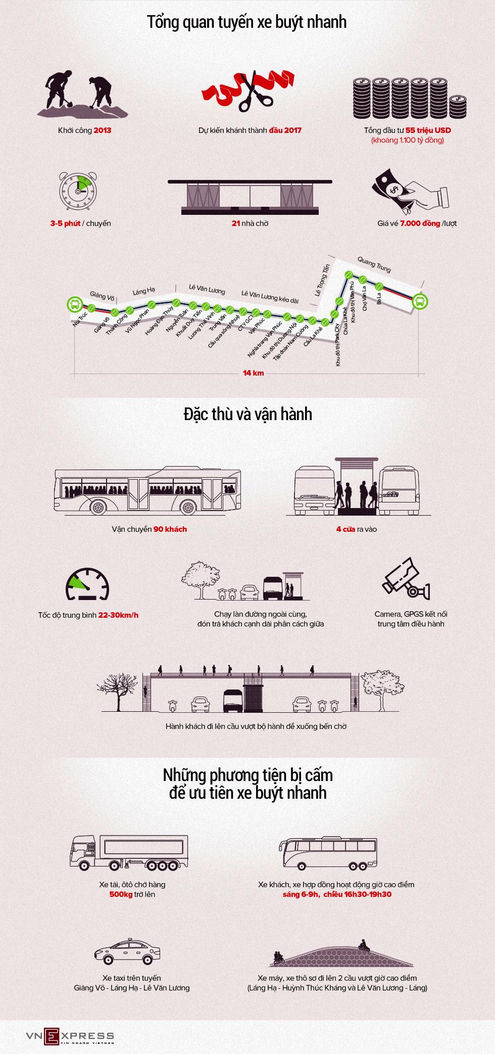 Xe buýt nhanh ở Hà Nội vận hành thế nào