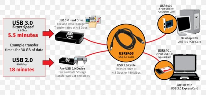 electrical cable usb 30 electrical wires  cable extension