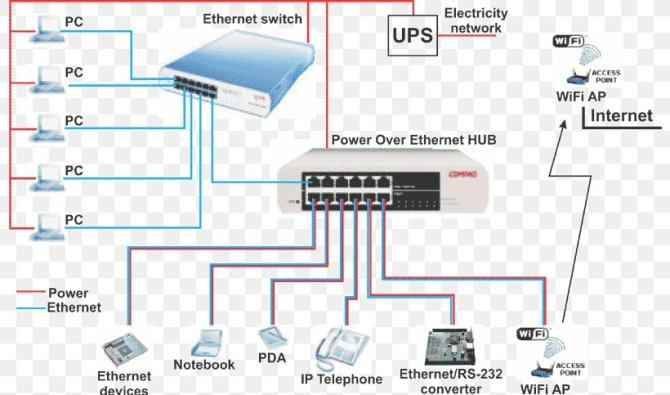 power over ethernet wiring diagram category 5 cable ip