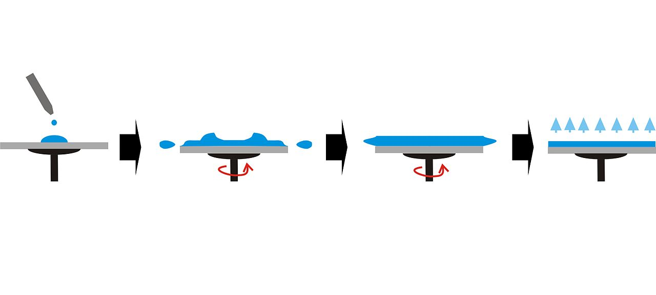 Spin coating | Laboratório online
