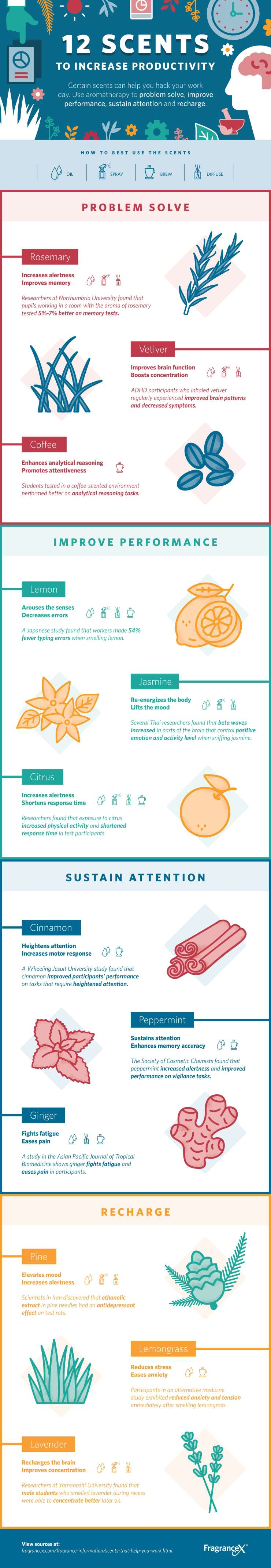 12 Scents That Will Make You More Productive [Infographic]